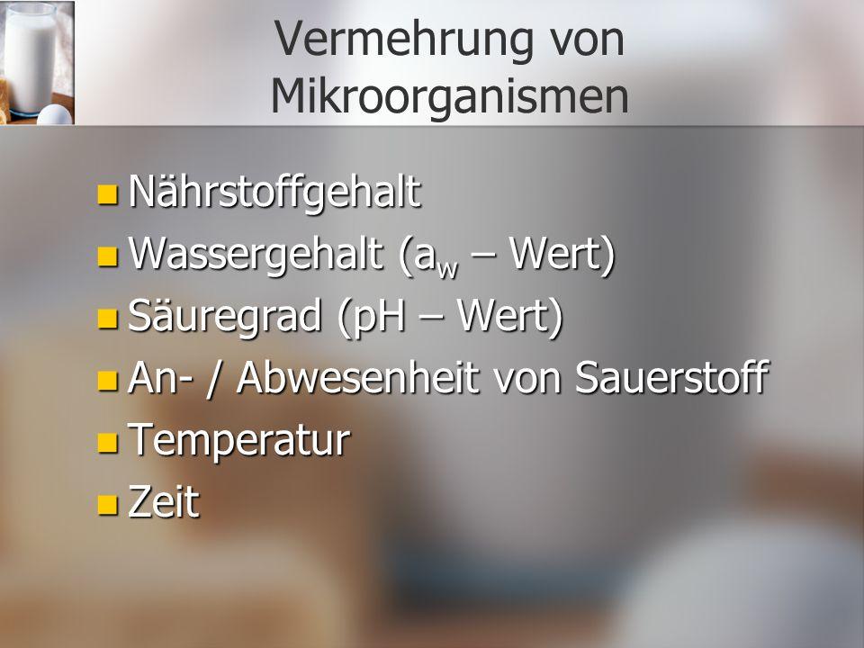 Vermehrung von Mikroorganismen Nährstoffgehalt Nährstoffgehalt Wassergehalt (a w – Wert) Wassergehalt (a w – Wert) Säuregrad (pH – Wert) Säuregrad (pH – Wert) An- / Abwesenheit von Sauerstoff An- / Abwesenheit von Sauerstoff Temperatur Temperatur Zeit Zeit