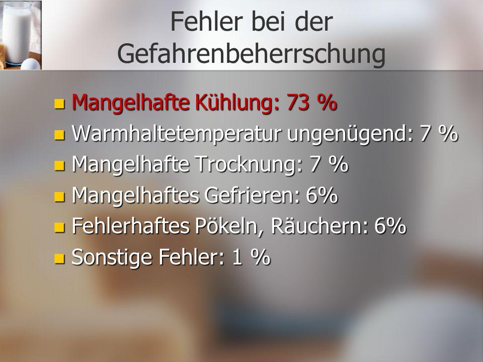 Fehler bei der Gefahrenbeherrschung Mangelhafte Kühlung: 73 % Mangelhafte Kühlung: 73 % Warmhaltetemperatur ungenügend: 7 % Warmhaltetemperatur ungenü