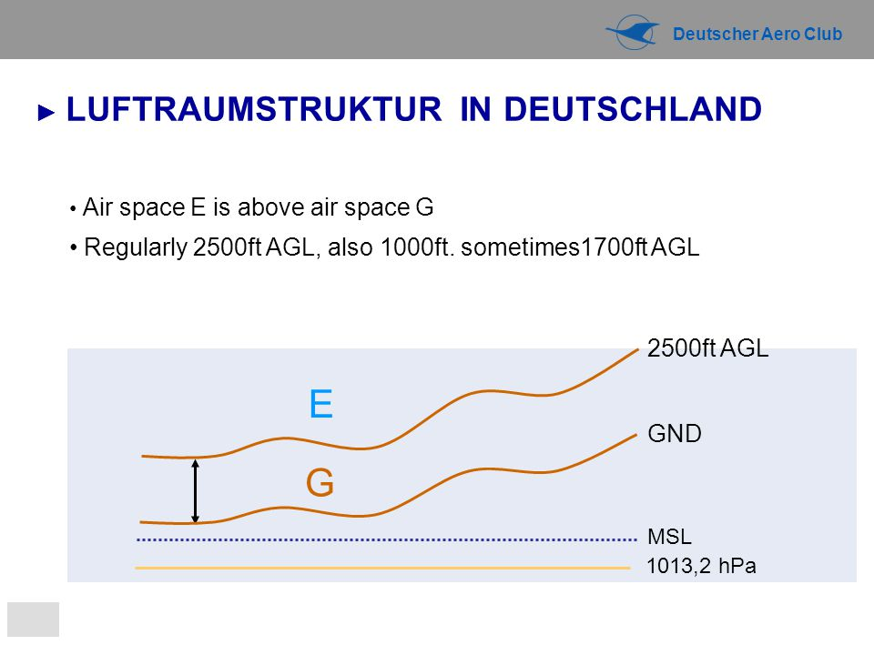 Deutscher Aero Club G Air space E is above air space G Regularly 2500ft AGL, also 1000ft. sometimes1700ft AGL E 1013,2 hPa MSL 2500ft AGL GND ► LUFTRA