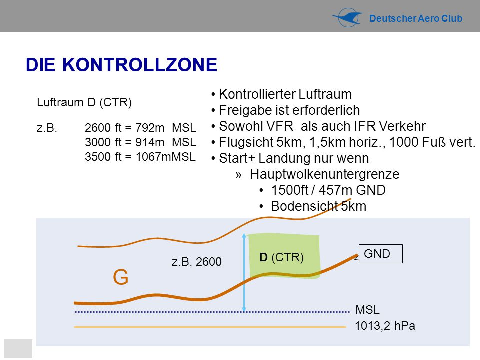 Deutscher Aero Club 1013,2 hPa MSL G z.B.2600 Luftraum D (CTR) z.B.