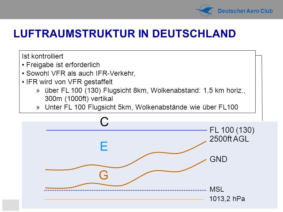 Deutscher Aero Club LUFTRAUMSTRUKTUR IN DEUTSCHLAND G E C 1013,2 hPa MSL FL 100 (130) 2500ft AGL GND Ist kontrolliert Freigabe ist erforderlich Sowohl VFR als auch IFR-Verkehr, IFR wird von VFR gestaffelt »über FL 100 (130) Flugsicht 8km, Wolkenabstand: 1,5 km horiz., 300m (1000ft) vertikal »Unter FL 100 Flugsicht 5km, Wolkenabstände wie über FL100