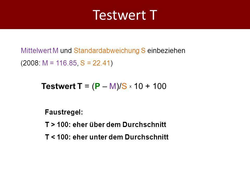Testwert T Mittelwert M und Standardabweichung S einbeziehen (2008: M = 116.85, S = 22.41) Testwert T = (P – M)/S x 10 + 100 Faustregel: T > 100: eher über dem Durchschnitt T < 100: eher unter dem Durchschnitt