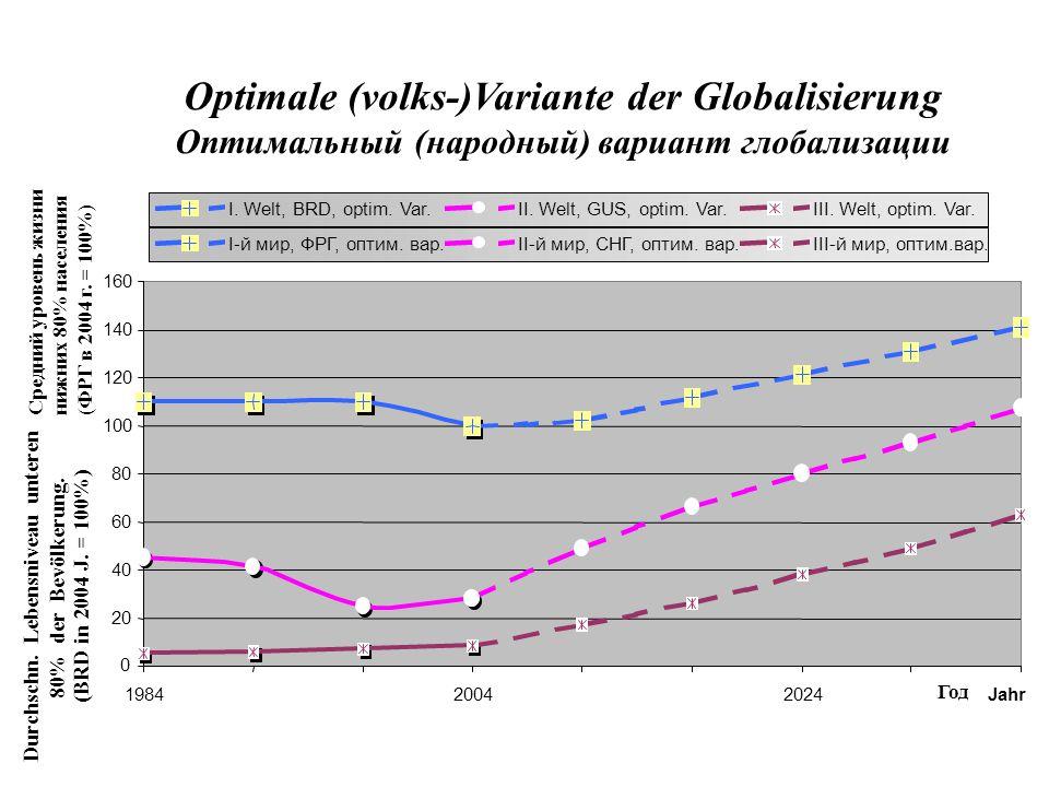 Durchschn. Lebensniveau unteren Optimale (volks-)Variante der Globalisierung Оптимальный (народный) вариант глобализации 20 40 60 80 100 120 140 160 0