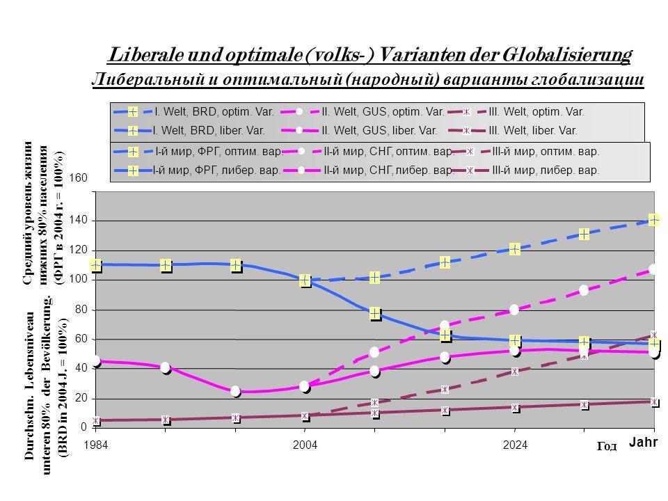 Liberale und optimale (volks-) Varianten der Globalisierung Либеральный и оптимальный (народный) варианты глобализации 0 20 40 60 80 100 120 140 160 198420042024 Jahr Durchschn.