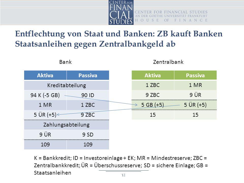 Entflechtung von Staat und Banken: ZB kauft Banken Staatsanleihen gegen Zentralbankgeld ab AktivaPassiva Kreditabteilung 94 K (-5 GB)90 ID 1 MR1 ZBC 5 ÜR (+5)9 ZBC Zahlungsabteilung 9 ÜR9 SD 109 AktivaPassiva 1 ZBC1 MR 9 ZBC9 ÜR 5 GB (+5)5 ÜR (+5) 15 BankZentralbank 12 K = Bankkredit; ID = Investoreinlage + EK; MR = Mindestreserve; ZBC = Zentralbankkredit; ÜR = Überschussreserve; SD = sichere Einlage; GB = Staatsanleihen