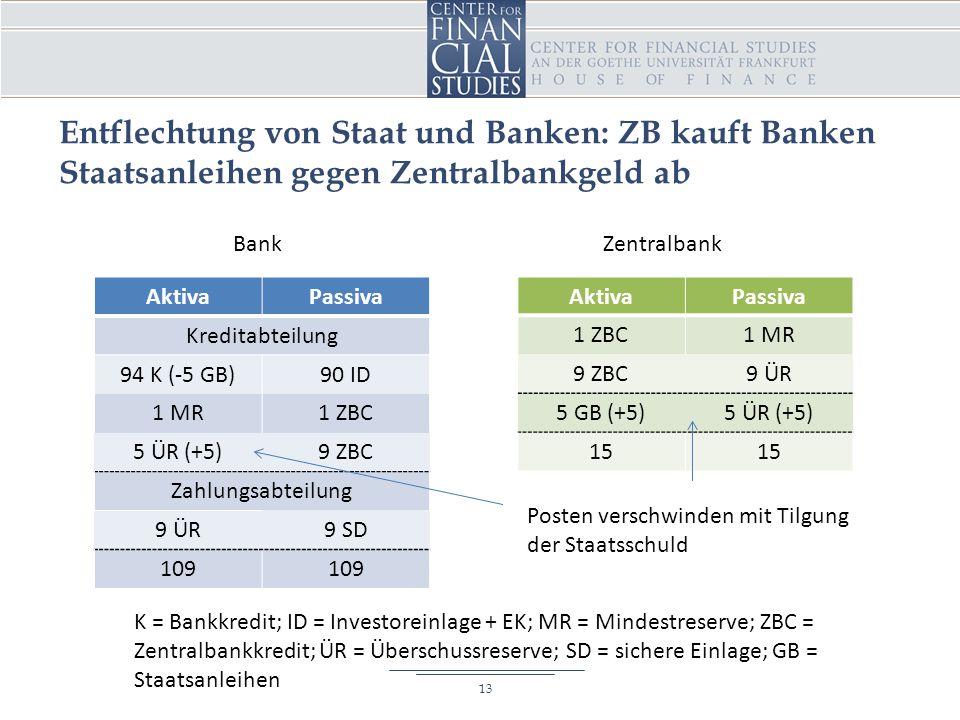 Entflechtung von Staat und Banken: ZB kauft Banken Staatsanleihen gegen Zentralbankgeld ab AktivaPassiva Kreditabteilung 94 K (-5 GB)90 ID 1 MR1 ZBC 5 ÜR (+5)9 ZBC Zahlungsabteilung 9 ÜR9 SD 109 AktivaPassiva 1 ZBC1 MR 9 ZBC9 ÜR 5 GB (+5)5 ÜR (+5) 15 BankZentralbank 13 K = Bankkredit; ID = Investoreinlage + EK; MR = Mindestreserve; ZBC = Zentralbankkredit; ÜR = Überschussreserve; SD = sichere Einlage; GB = Staatsanleihen Posten verschwinden mit Tilgung der Staatsschuld