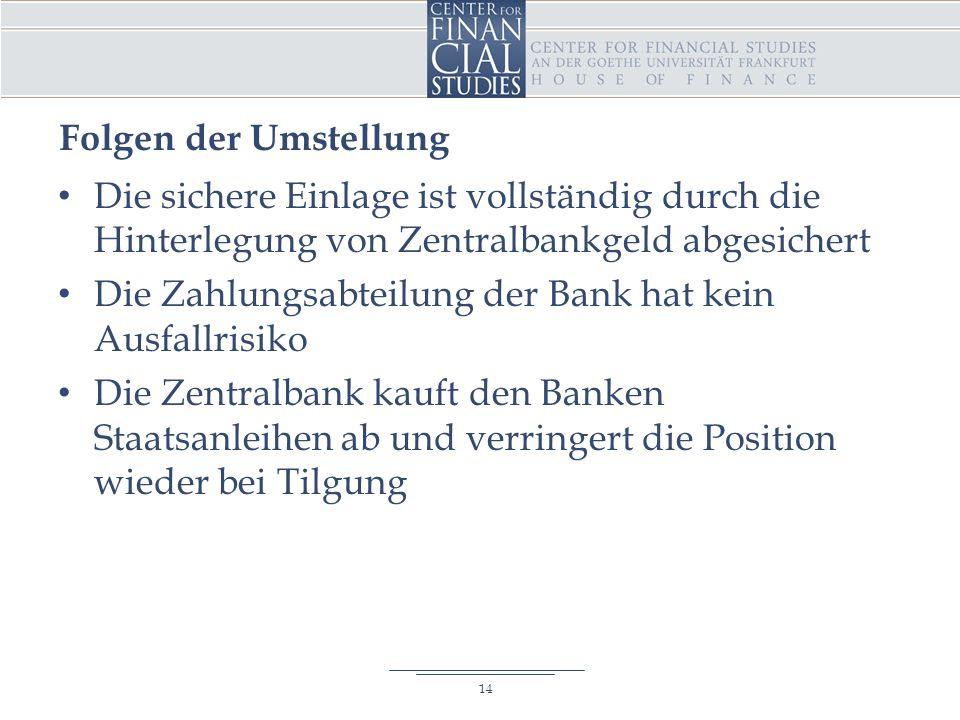 Folgen der Umstellung Die sichere Einlage ist vollständig durch die Hinterlegung von Zentralbankgeld abgesichert Die Zahlungsabteilung der Bank hat kein Ausfallrisiko Die Zentralbank kauft den Banken Staatsanleihen ab und verringert die Position wieder bei Tilgung 14