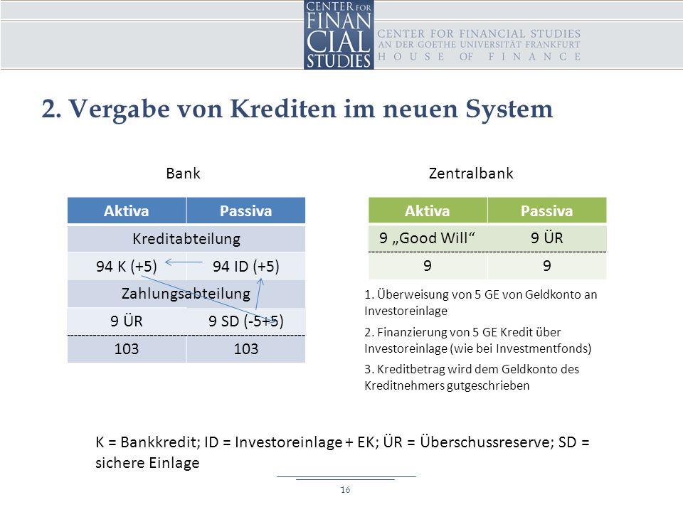 """2. Vergabe von Krediten im neuen System AktivaPassiva Kreditabteilung 94 K (+5)94 ID (+5) Zahlungsabteilung 9 ÜR9 SD (-5+5) 103 AktivaPassiva 9 """"Good"""