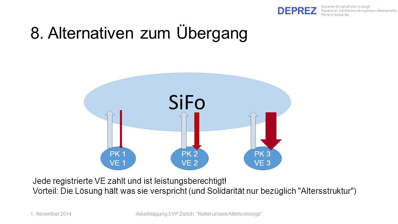 DEPREZ Experten für berufliche Vorsorge Experts en matière de prévoyance professionnelle Pension actuaries SiFo PK 1 VE 1 PK 2 VE 2 PK 3 VE 3 Jede reg