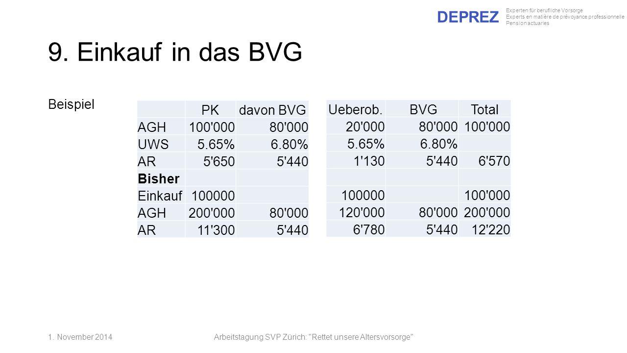 DEPREZ Experten für berufliche Vorsorge Experts en matière de prévoyance professionnelle Pension actuaries 9. Einkauf in das BVG Beispiel Arbeitstagun