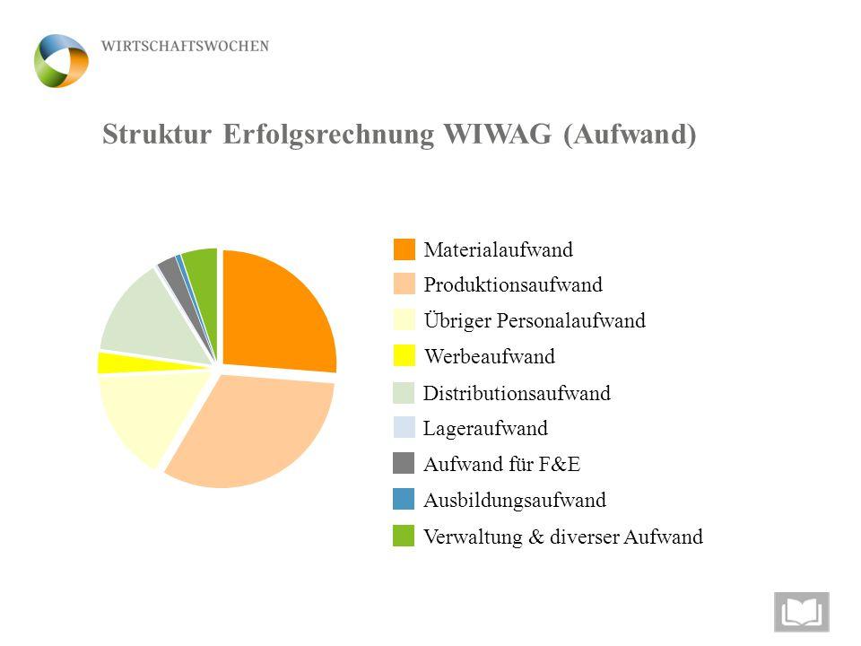 Struktur Erfolgsrechnung WIWAG (Aufwand) Materialaufwand Übriger Personalaufwand Werbeaufwand Produktionsaufwand Distributionsaufwand Aufwand für F&E