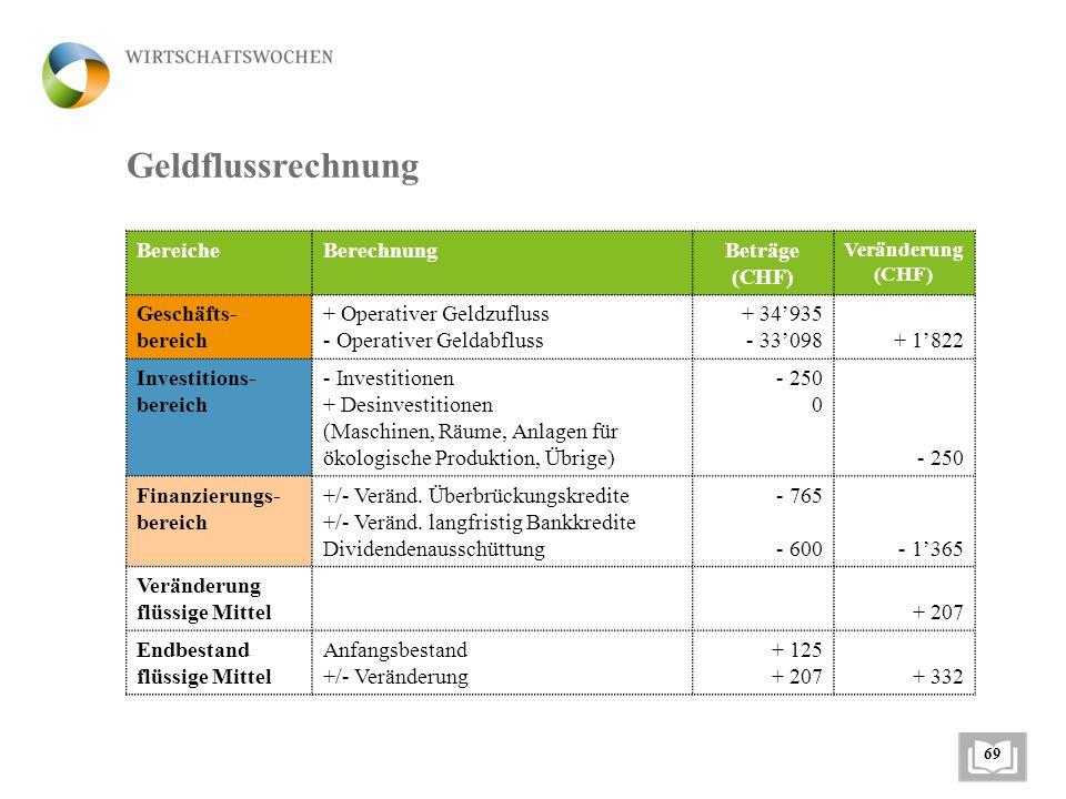 Geldflussrechnung BereicheBerechnungBeträge (CHF) Veränderung (CHF) Geschäfts- bereich + Operativer Geldzufluss - Operativer Geldabfluss + 34'935 - 33