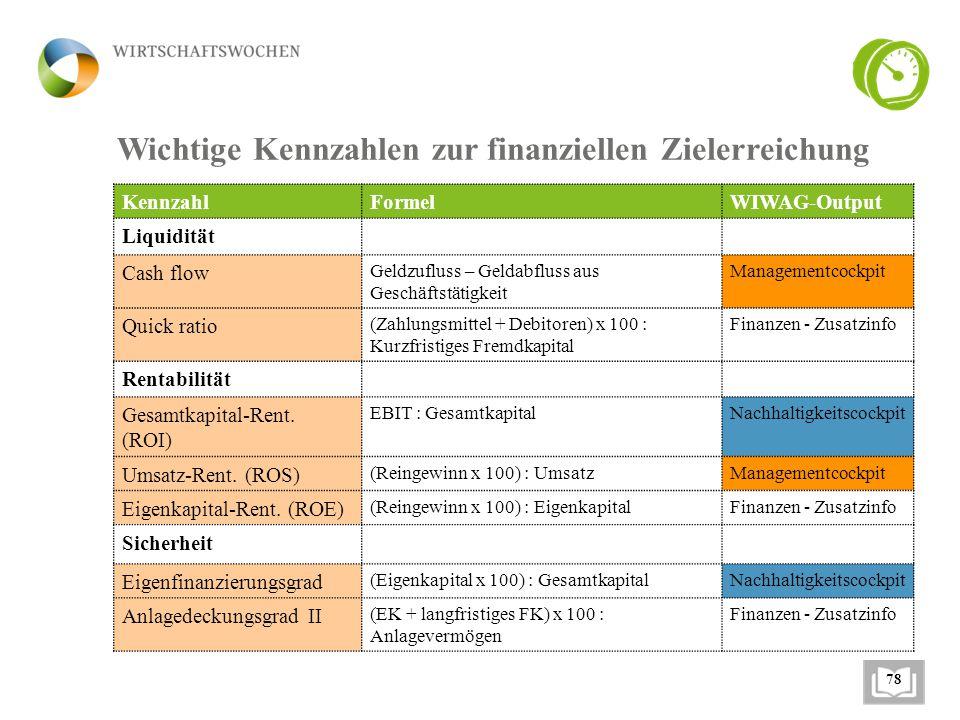 Wichtige Kennzahlen zur finanziellen Zielerreichung KennzahlFormelWIWAG-Output Liquidität Cash flow Geldzufluss – Geldabfluss aus Geschäftstätigkeit M