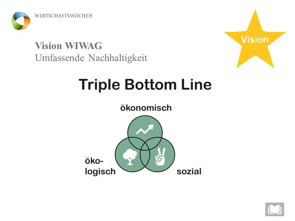 Ökonomische, ökologische und soziale Nachhaltigkeit Vision WIWAG Umfassende Nachhaltigkeit