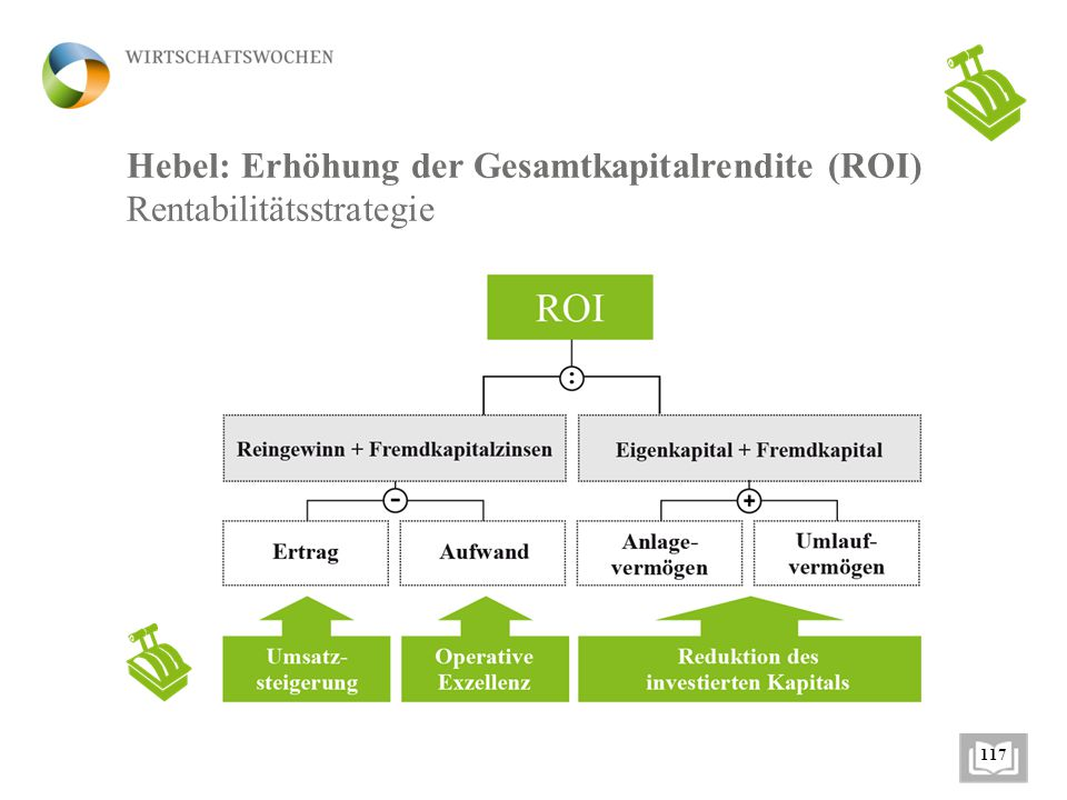 Hebel: Erhöhung der Gesamtkapitalrendite (ROI) Rentabilitätsstrategie 117