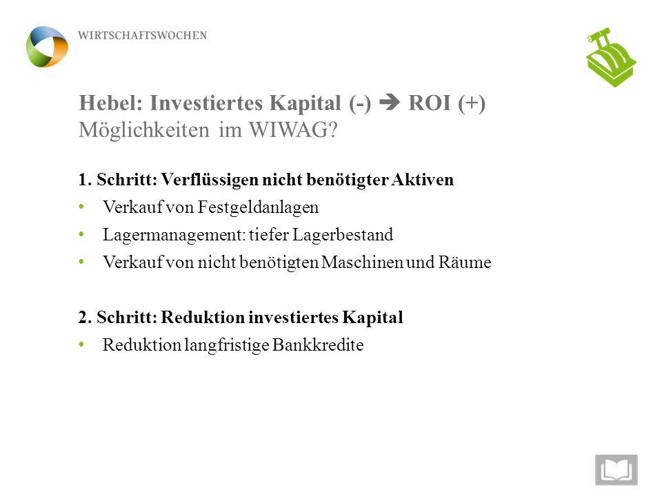 Hebel: Investiertes Kapital (-)  ROI (+) Möglichkeiten im WIWAG? 1. Schritt: Verflüssigen nicht benötigter Aktiven Verkauf von Festgeldanlagen Lagerm