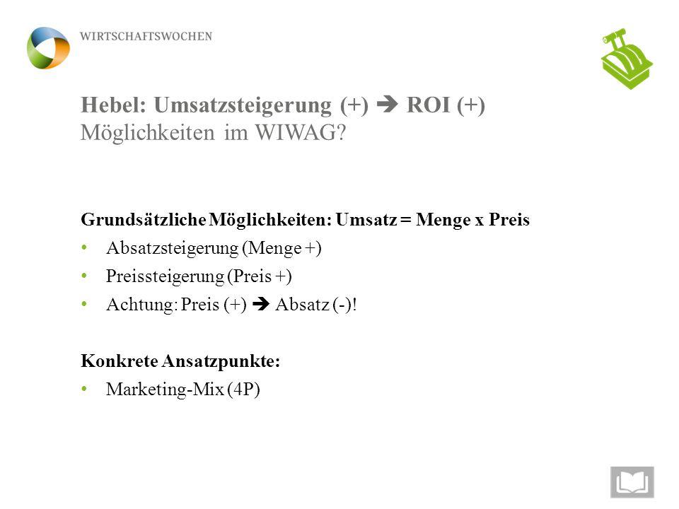 Hebel: Umsatzsteigerung (+)  ROI (+) Möglichkeiten im WIWAG? Grundsätzliche Möglichkeiten: Umsatz = Menge x Preis Absatzsteigerung (Menge +) Preisste