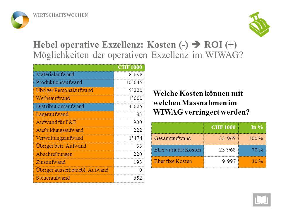 Hebel operative Exzellenz: Kosten (-)  ROI (+) Möglichkeiten der operativen Exzellenz im WIWAG? CHF 1000 Materialaufwand8'698 Produktionsaufwand10'64