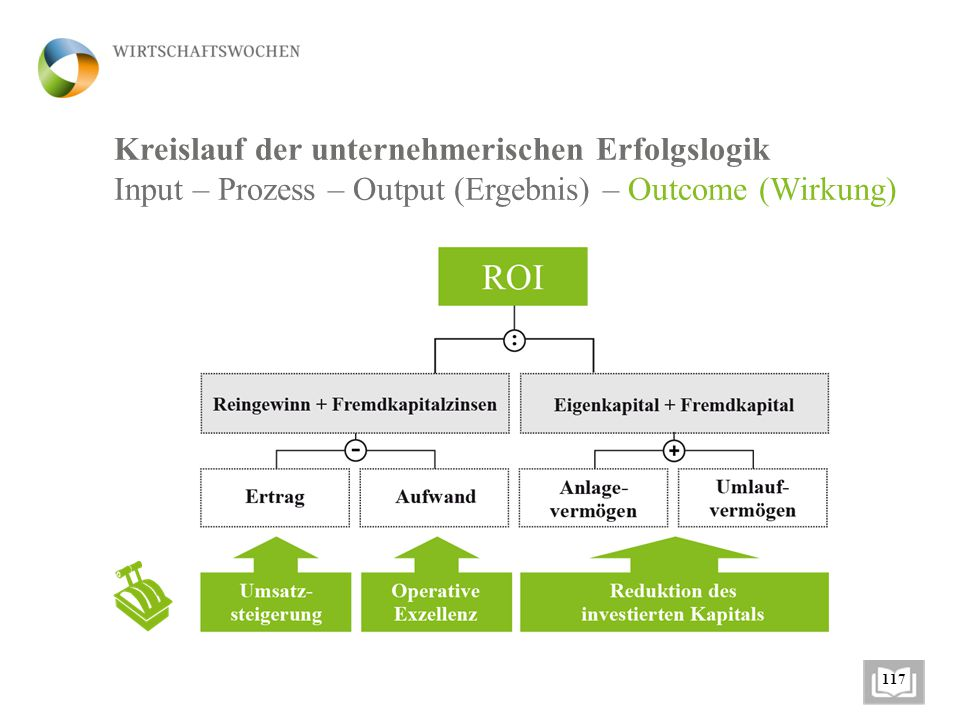 Kreislauf der unternehmerischen Erfolgslogik Input – Prozess – Output (Ergebnis) – Outcome (Wirkung) 117