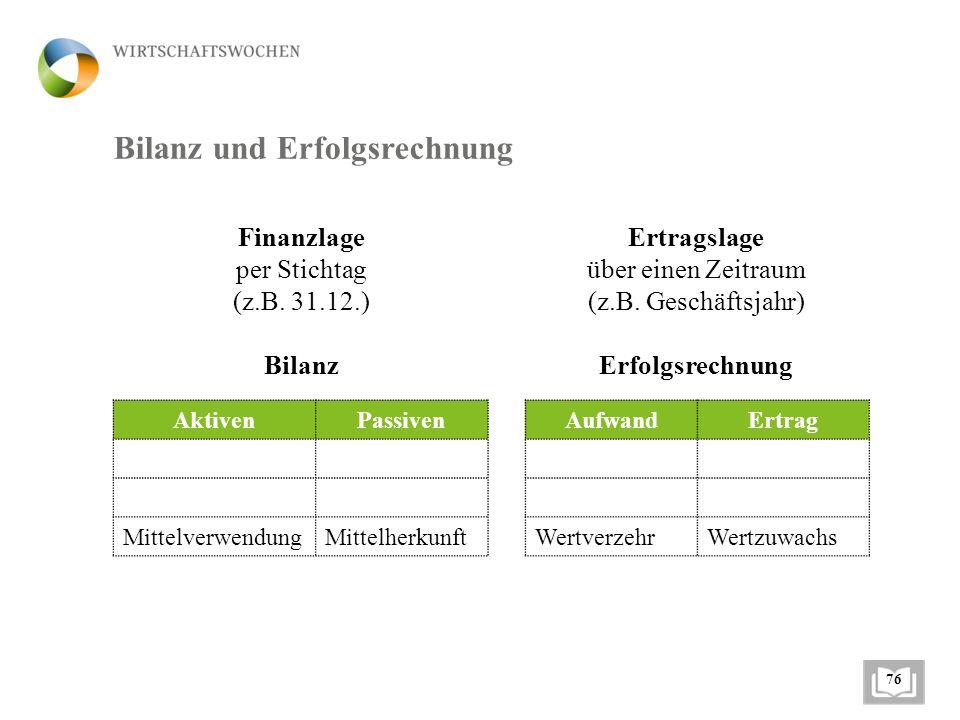 Bilanz und Erfolgsrechnung Finanzlage per Stichtag (z.B. 31.12.) Bilanz AufwandErtrag WertverzehrWertzuwachs AktivenPassiven MittelverwendungMittelher