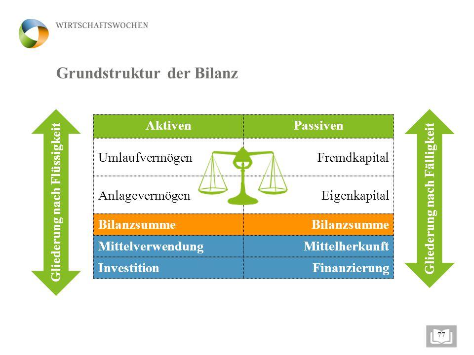 Grundstruktur der Bilanz AktivenPassiven UmlaufvermögenFremdkapital AnlagevermögenEigenkapital Bilanzsumme MittelverwendungMittelherkunft InvestitionF