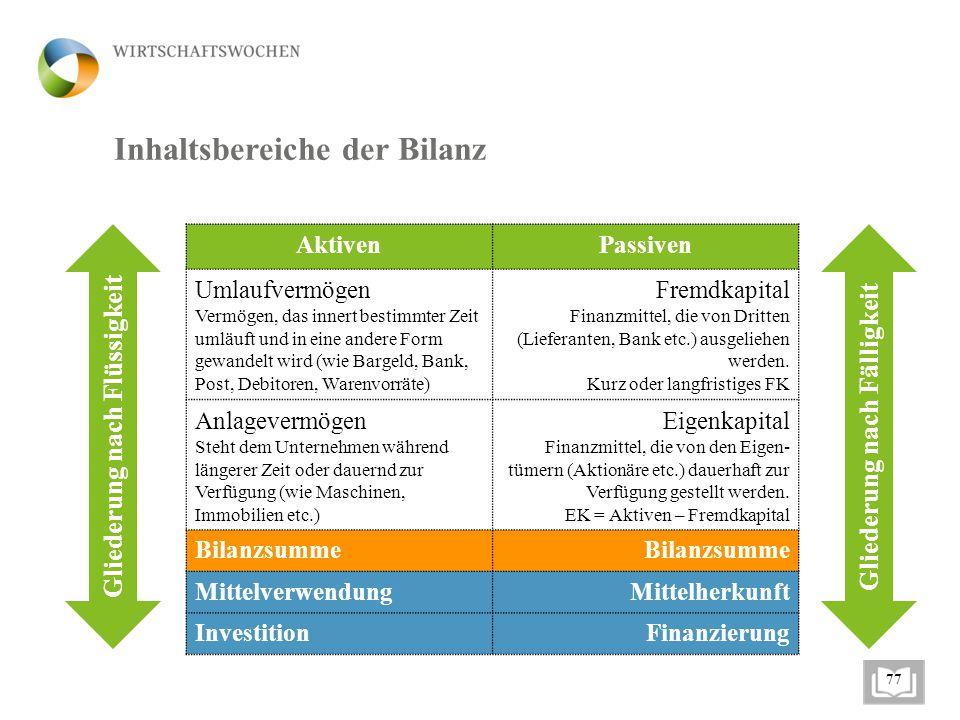 Inhaltsbereiche der Bilanz AktivenPassiven Umlaufvermögen Vermögen, das innert bestimmter Zeit umläuft und in eine andere Form gewandelt wird (wie Bar