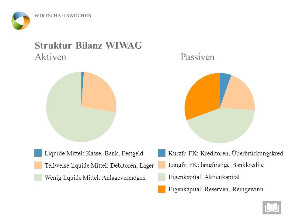 Struktur Bilanz WIWAG AktivenPassiven Liquide Mittel: Kasse, Bank, Festgeld Teilweise liquide Mittel: Debitoren, Lager Wenig liquide Mittel: Anlagever