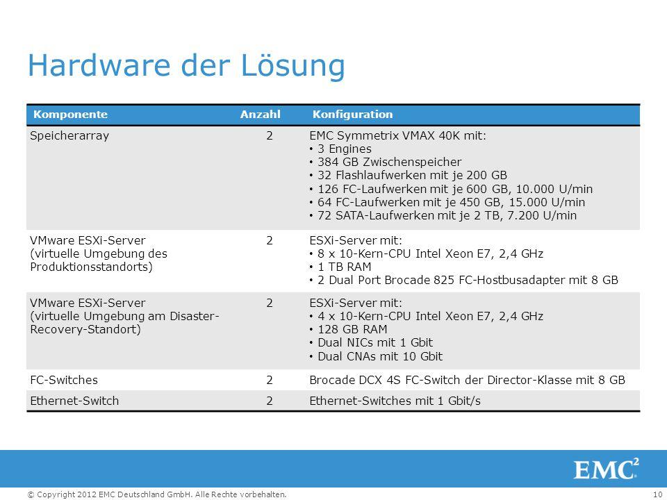 10© Copyright 2012 EMC Deutschland GmbH. Alle Rechte vorbehalten. Hardware der Lösung KomponenteAnzahlKonfiguration Speicherarray2EMC Symmetrix VMAX 4