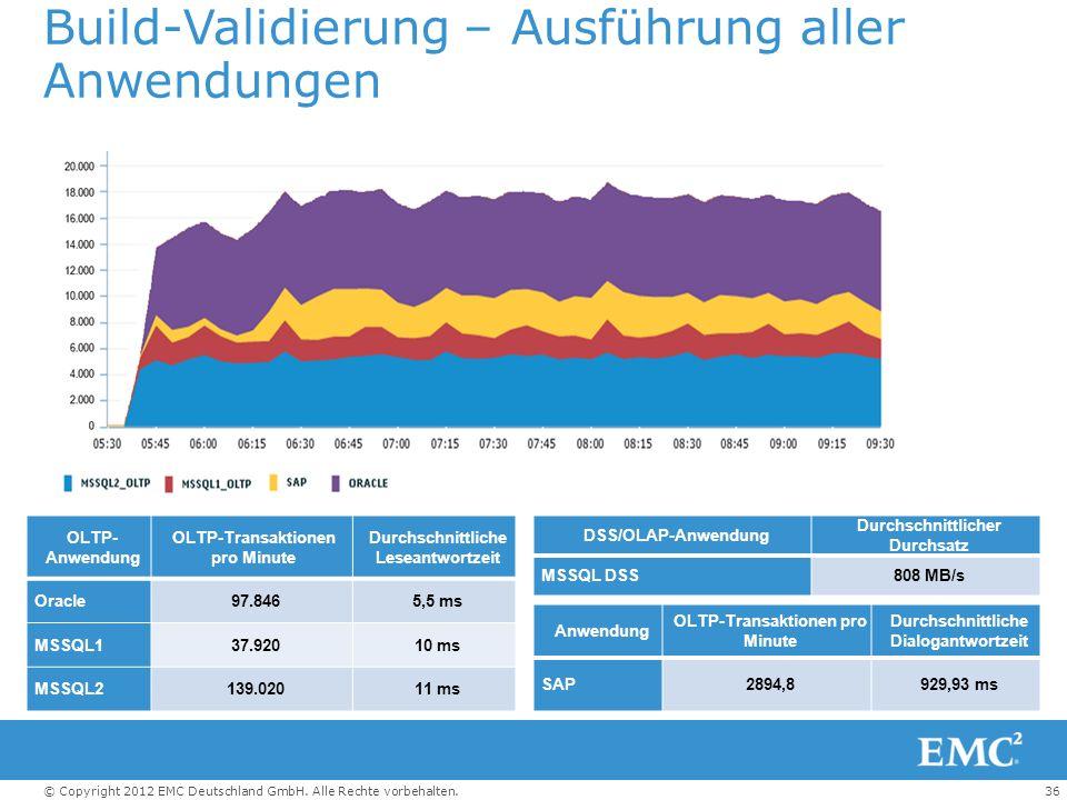 36© Copyright 2012 EMC Deutschland GmbH. Alle Rechte vorbehalten. OLTP- Anwendung OLTP-Transaktionen pro Minute Durchschnittliche Leseantwortzeit Orac