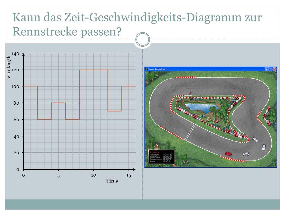 Kann das Zeit-Geschwindigkeits-Diagramm zur Rennstrecke passen?