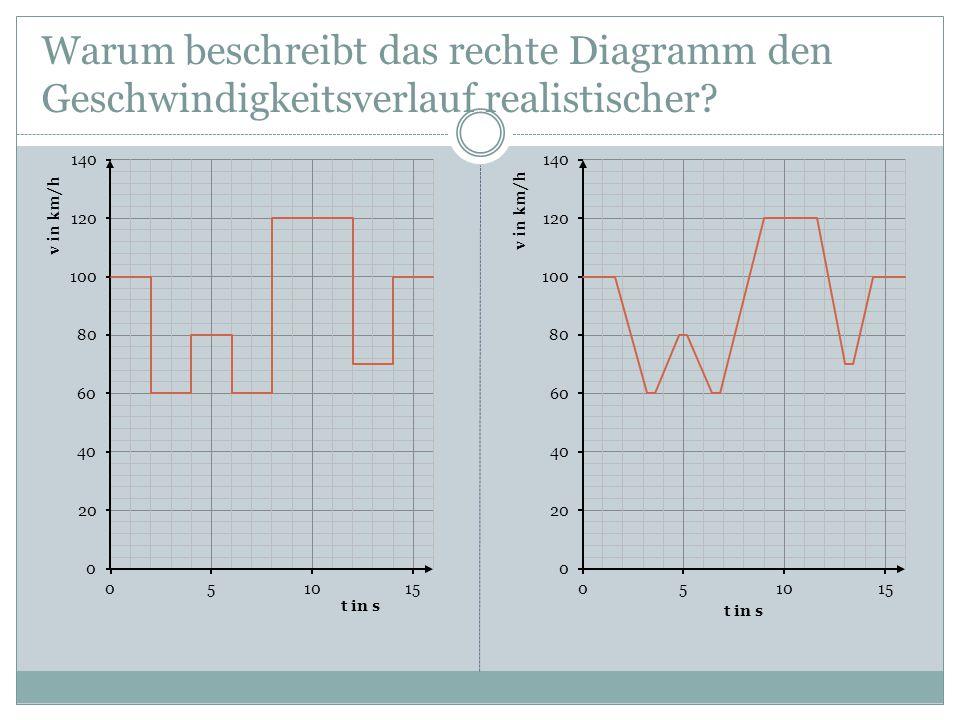 Warum beschreibt das rechte Diagramm den Geschwindigkeitsverlauf realistischer?
