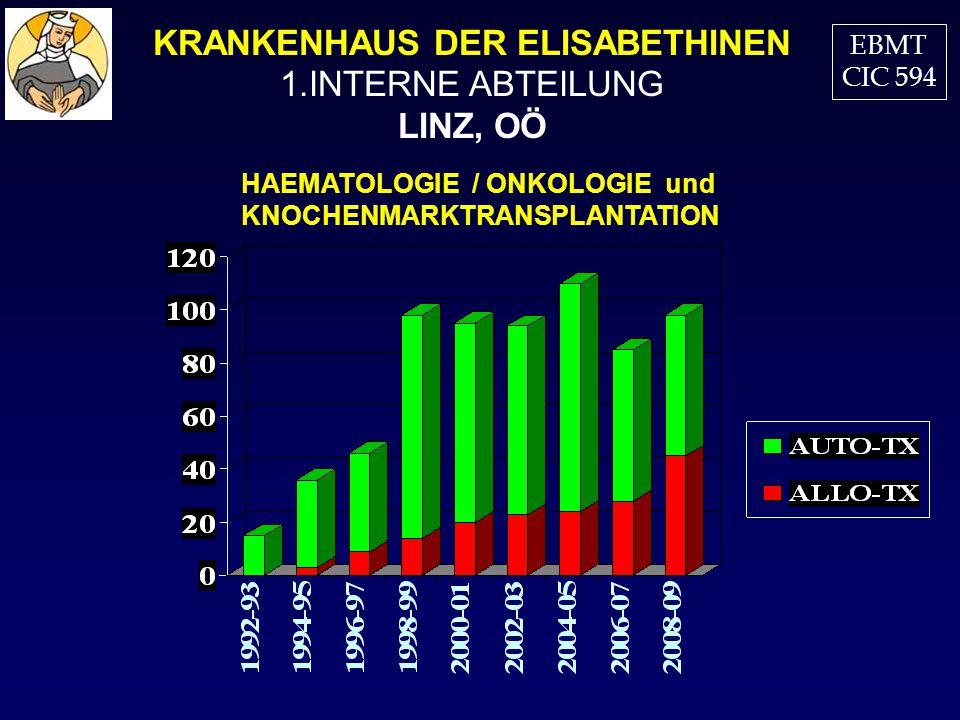 KRANKENHAUS DER ELISABETHINEN 1.INTERNE ABTEILUNG LINZ, OÖ HAEMATOLOGIE / ONKOLOGIE und KNOCHENMARKTRANSPLANTATION EBMT CIC 594