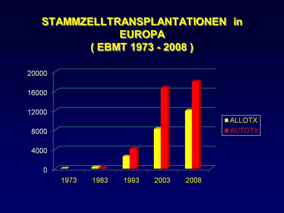 KONDITIONIERUNG vor STAMMZELL- TRANSPLANTATION : AUTOLOGE STAMMZELL-TX : HOCHDOSIS CHEMOTHERAPIE +/- GANZKÖRPERBESTRAHLUNG ( FTBI ) ALLOGENE STAMMZELL-TX : HOCHDOSIS CHEMOTHERAPIE +/- GANZKÖRPERBESTRAHLUNG ( FTBI ) = KLASSISCHE KONDITIONIERUNG oder DOSISREDUZIERTE CHEMOTHERAPIE +/- STRAHLENTHERAPIE ( IMMUNSUPPRESSION + GRAFT VERSUS LEUKÄMIE/TUMOR- EFFEKT) ev.