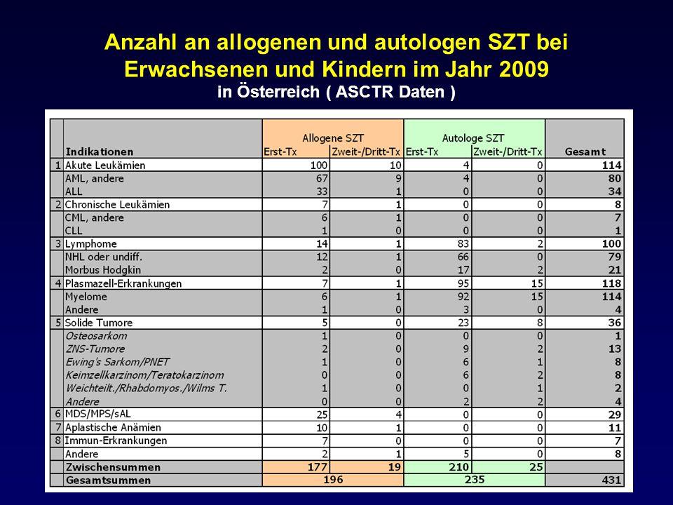 KONDITIONIERUNG vor STAMMZELL- TRANSPLANTATION : NEBENWIRKUNGEN 1.