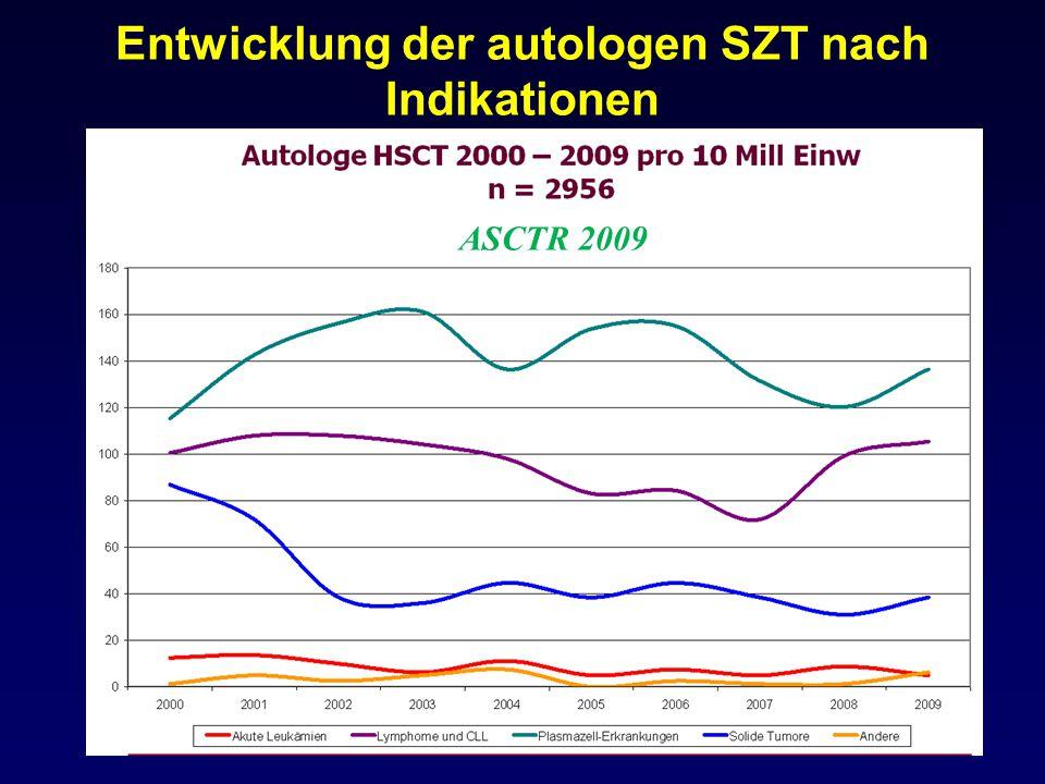 Entwicklung der autologen SZT nach Indikationen ASCTR 2009