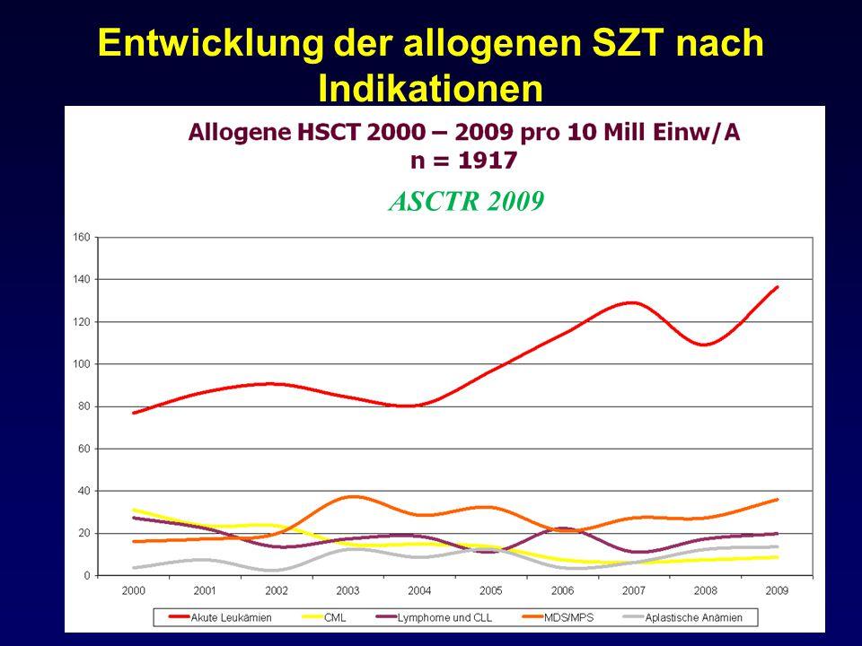TRANSPLANTATIONEN 2000 – 2009: autolog – verwandt – nicht-verwandt (n=3930) ASCTR 2009