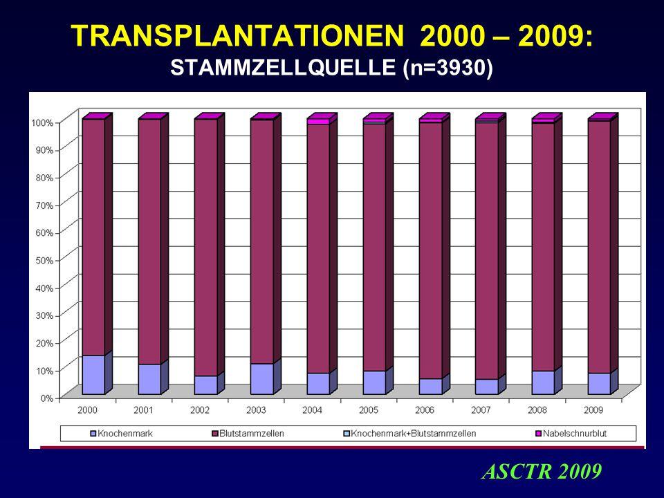 TRANSPLANTATIONEN 2000 – 2009: STAMMZELLQUELLE (n=3930) ASCTR 2009