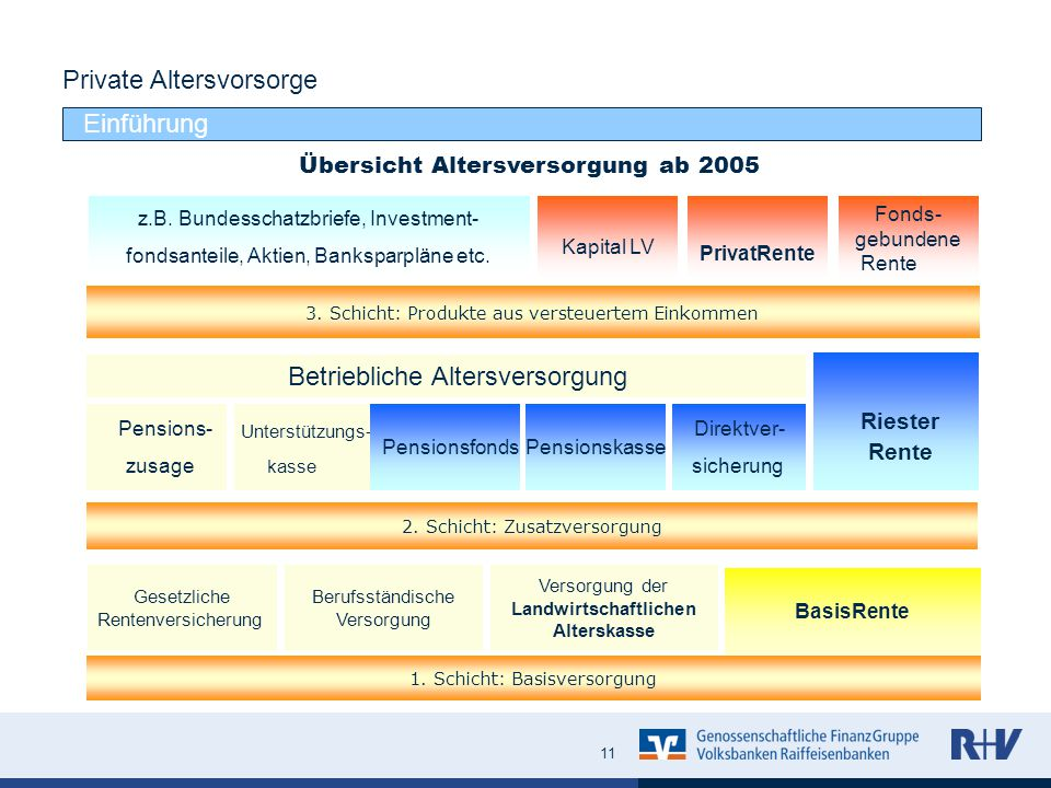 Übersicht Altersversorgung ab 2005 1. Schicht: Basisversorgung Gesetzliche Rentenversicherung Berufsständische Versorgung Versorgung der Landwirtschaf