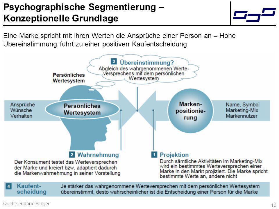 10 Psychographische Segmentierung – Konzeptionelle Grundlage Eine Marke spricht mit ihren Werten die Ansprüche einer Person an – Hohe Übereinstimmung