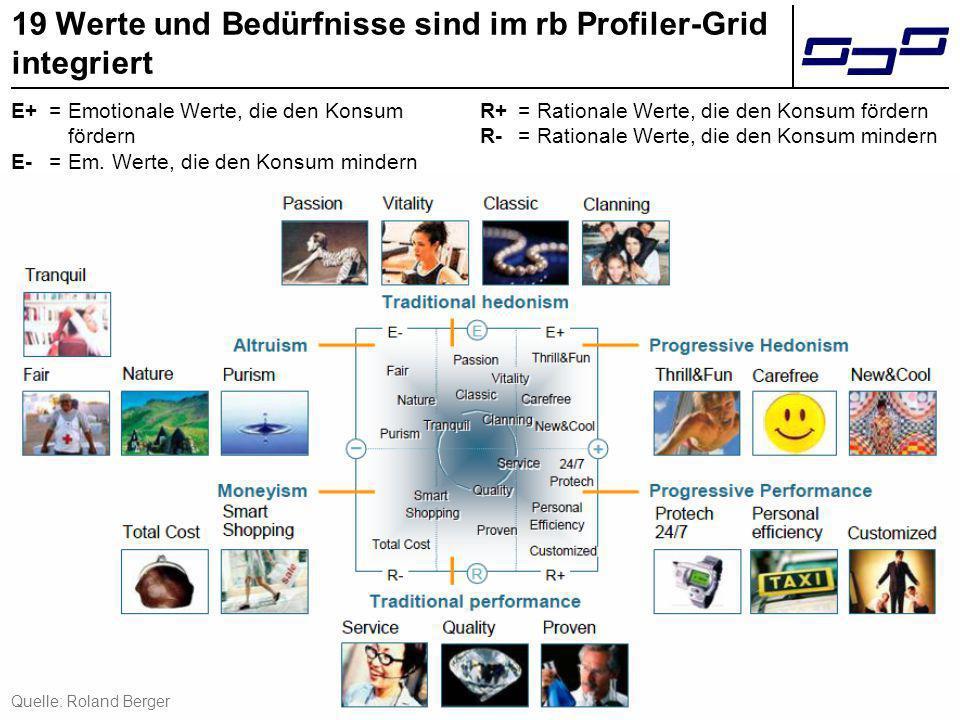 11 19 Werte und Bedürfnisse sind im rb Profiler-Grid integriert Quelle: Roland Berger E+ =Emotionale Werte, die den Konsum fördern E- = Em. Werte, die