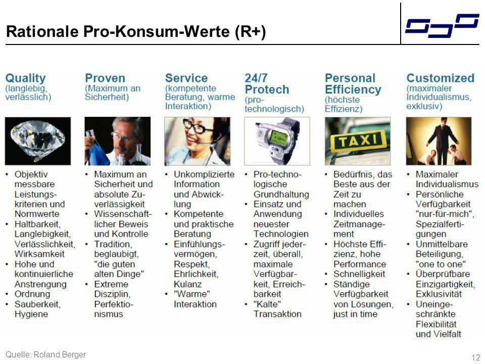 12 Rationale Pro-Konsum-Werte (R+) Quelle: Roland Berger