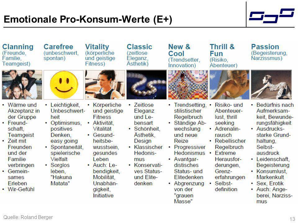 13 Emotionale Pro-Konsum-Werte (E+) Quelle: Roland Berger