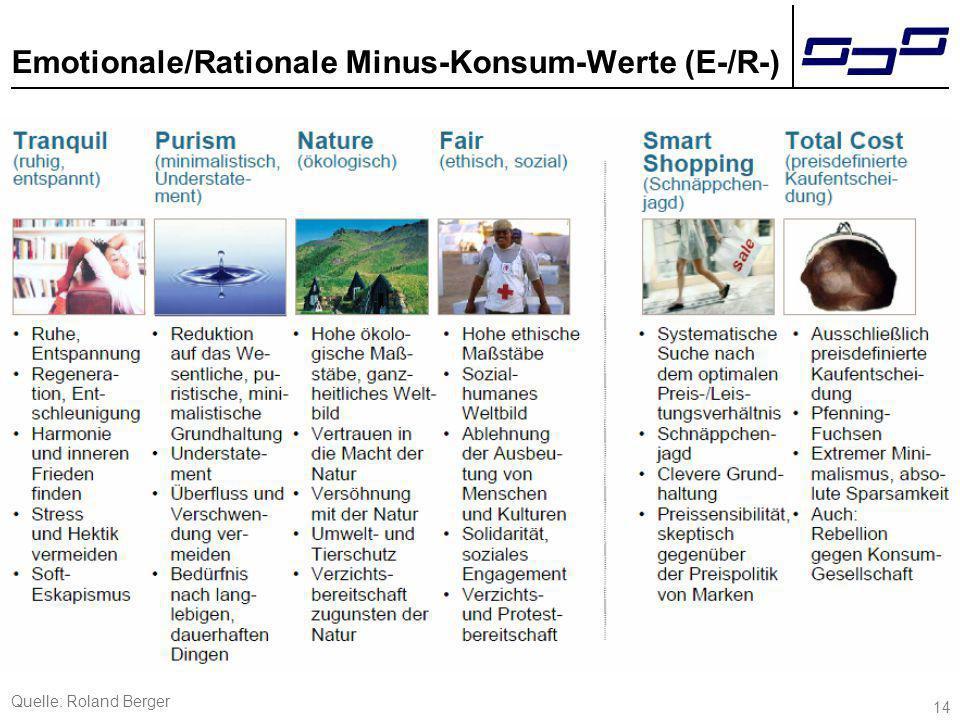 14 Emotionale/Rationale Minus-Konsum-Werte (E-/R-) Quelle: Roland Berger