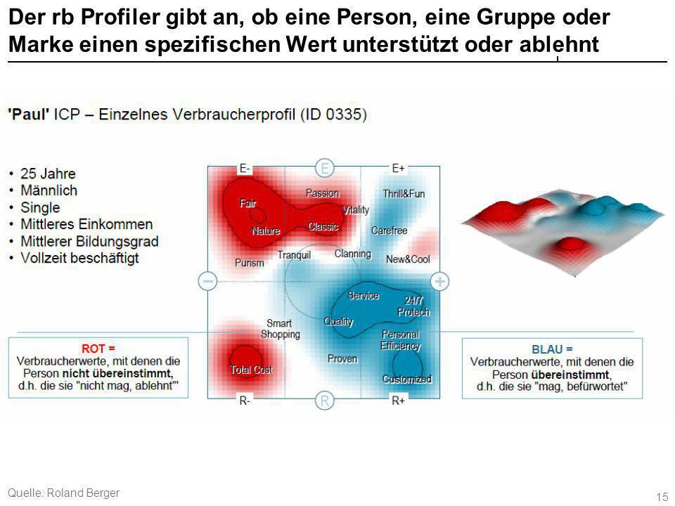 15 Der rb Profiler gibt an, ob eine Person, eine Gruppe oder Marke einen spezifischen Wert unterstützt oder ablehnt Quelle: Roland Berger