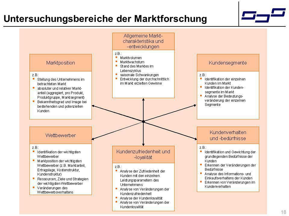 18 Untersuchungsbereiche der Marktforschung