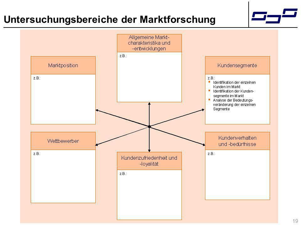 19 Untersuchungsbereiche der Marktforschung