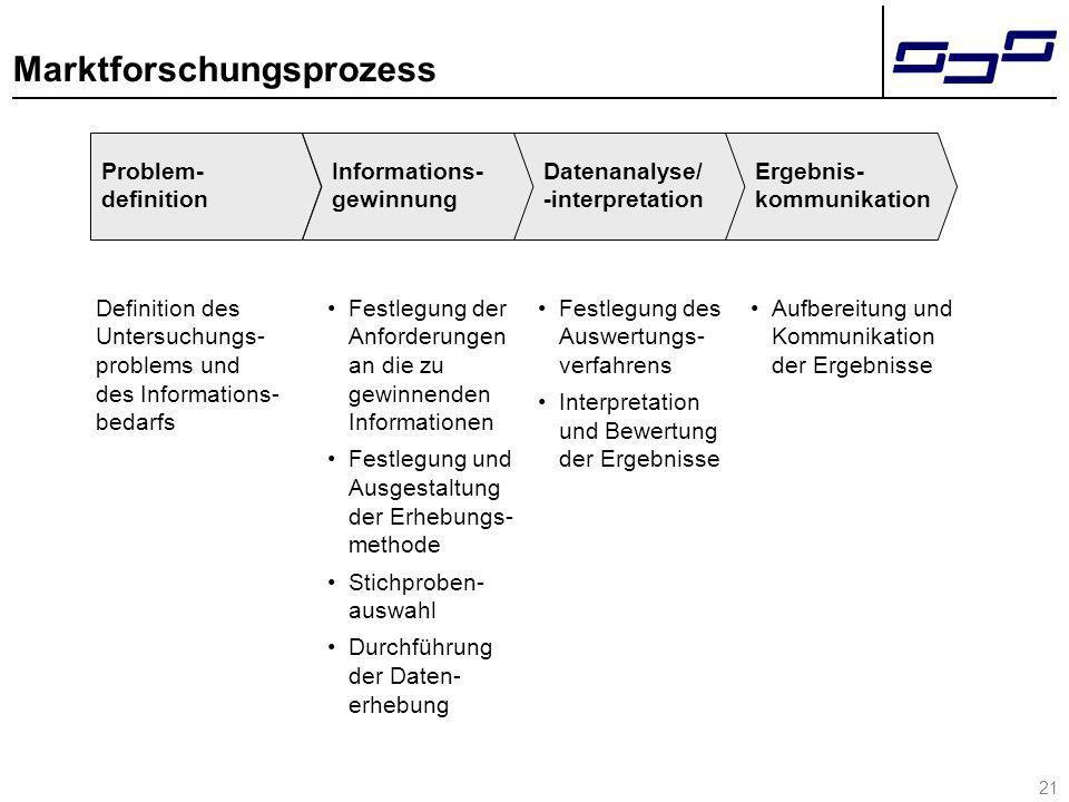 21 Marktforschungsprozess Definition des Untersuchungs- problems und des Informations- bedarfs Problem- definition Informations- gewinnung Datenanalys