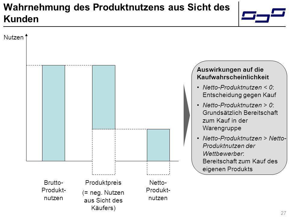 27 Wahrnehmung des Produktnutzens aus Sicht des Kunden Brutto- Produkt- nutzen Produktpreis (= neg. Nutzen aus Sicht des Käufers) Netto- Produkt- nutz