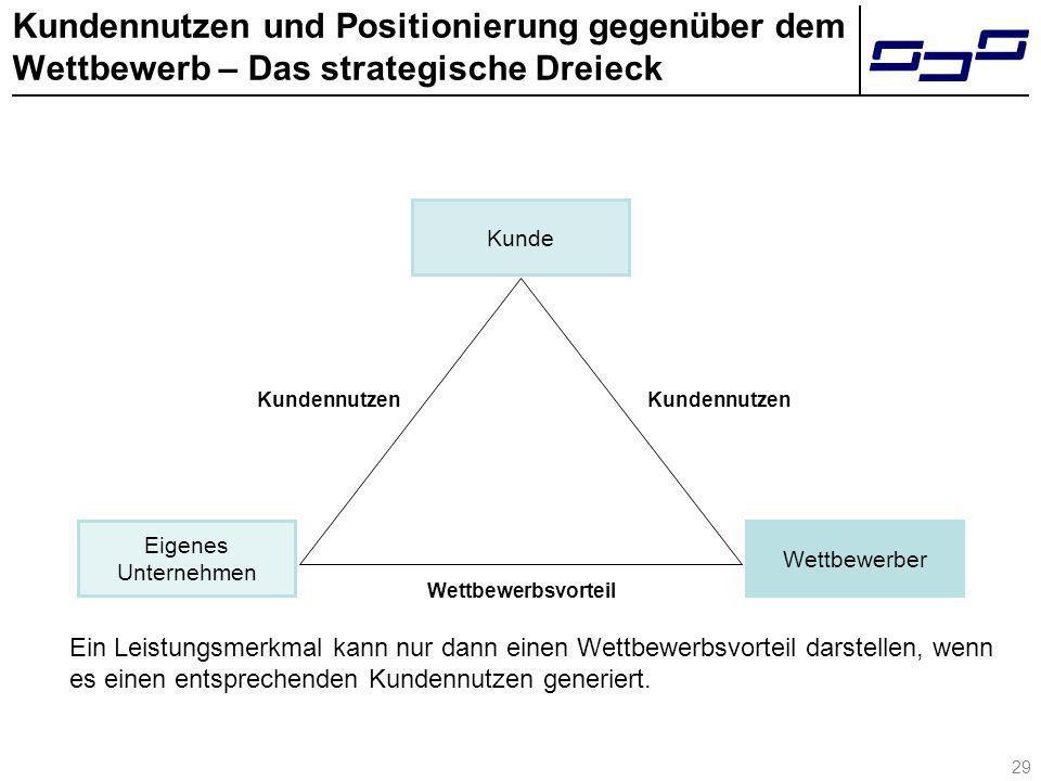 Kundennutzen und Positionierung gegenüber dem Wettbewerb – Das strategische Dreieck Ein Leistungsmerkmal kann nur dann einen Wettbewerbsvorteil darste