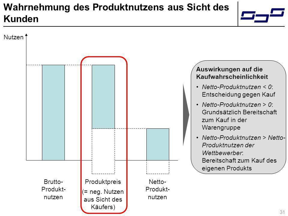31 Wahrnehmung des Produktnutzens aus Sicht des Kunden Brutto- Produkt- nutzen Produktpreis (= neg. Nutzen aus Sicht des Käufers) Netto- Produkt- nutz